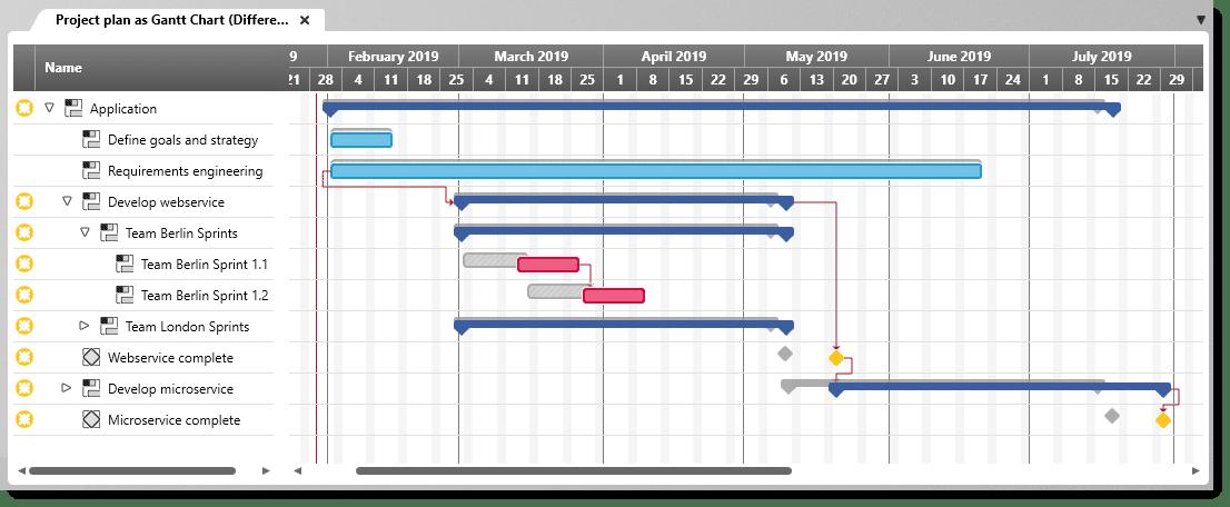 objectiF RPM: Compare Gantt chart versions