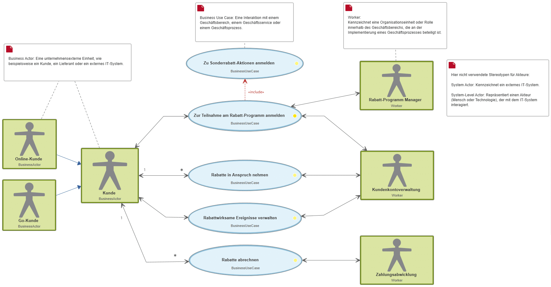 Business Use Case Diagramm