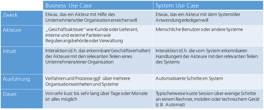 Business Use Case vs. System Use Case