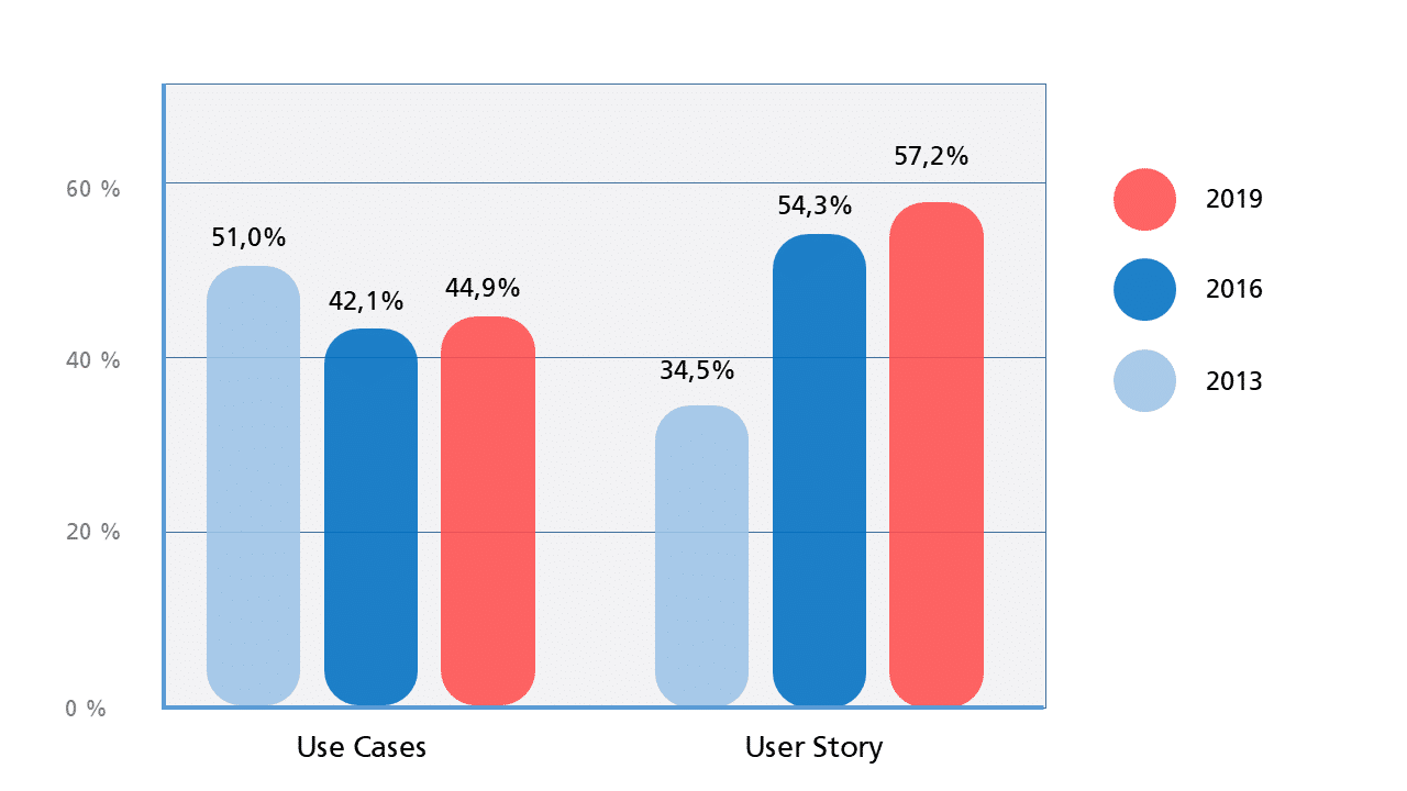 Umfrage Use Case User Story