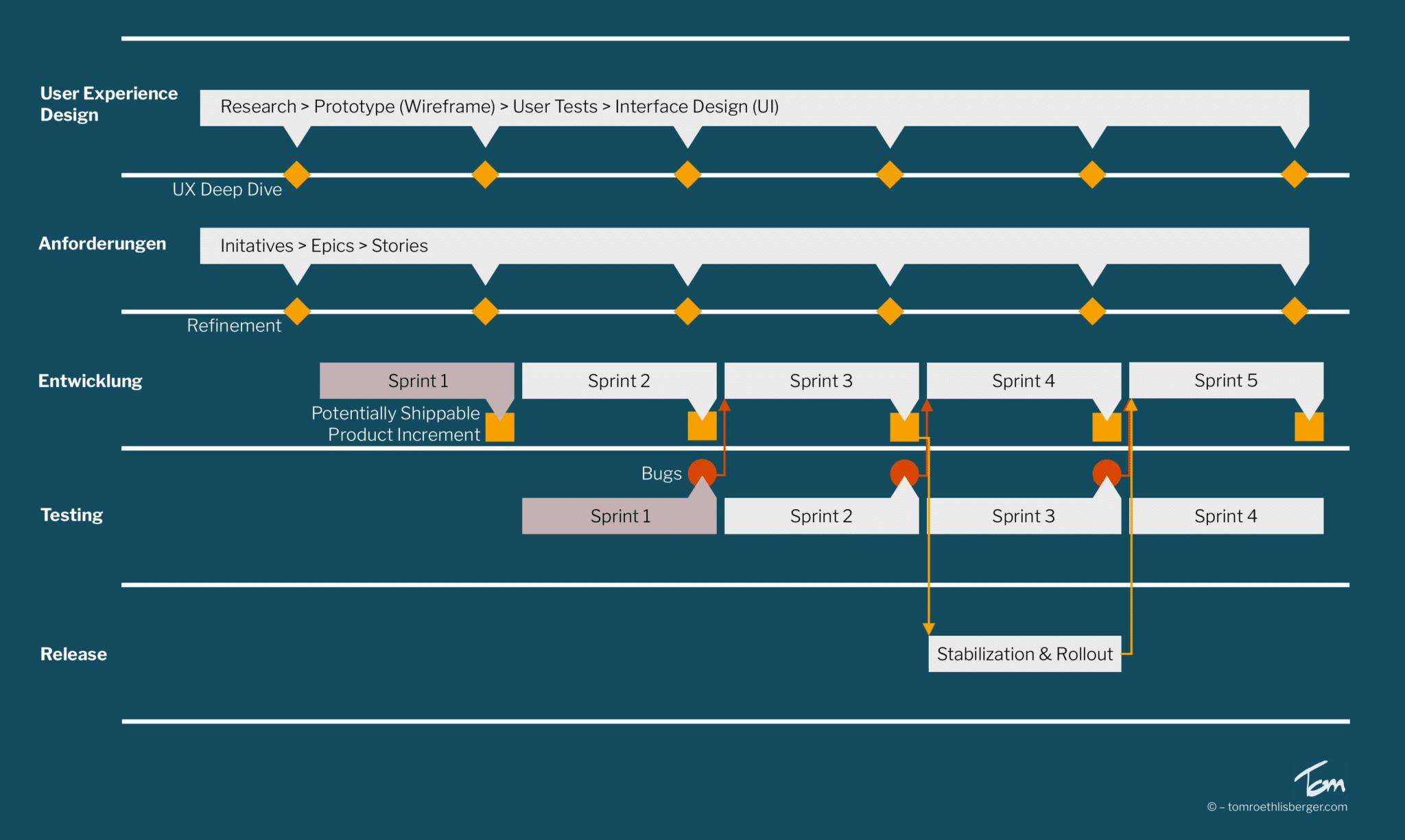 Entwicklungsprozess eines digitalen Produkts