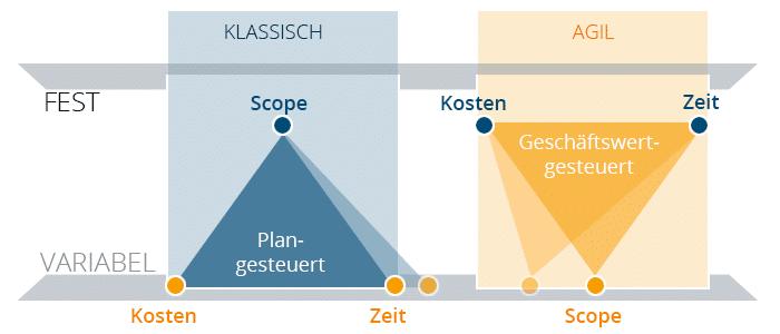 Der agile Festpreis stellt Dreieck auf den Kopf