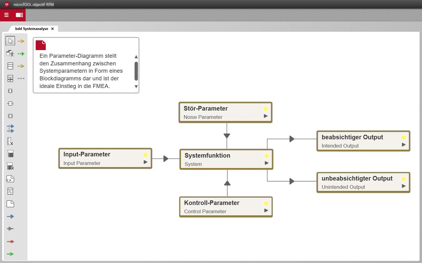 FMEA Blockdiagramm Parameterdiagramm
