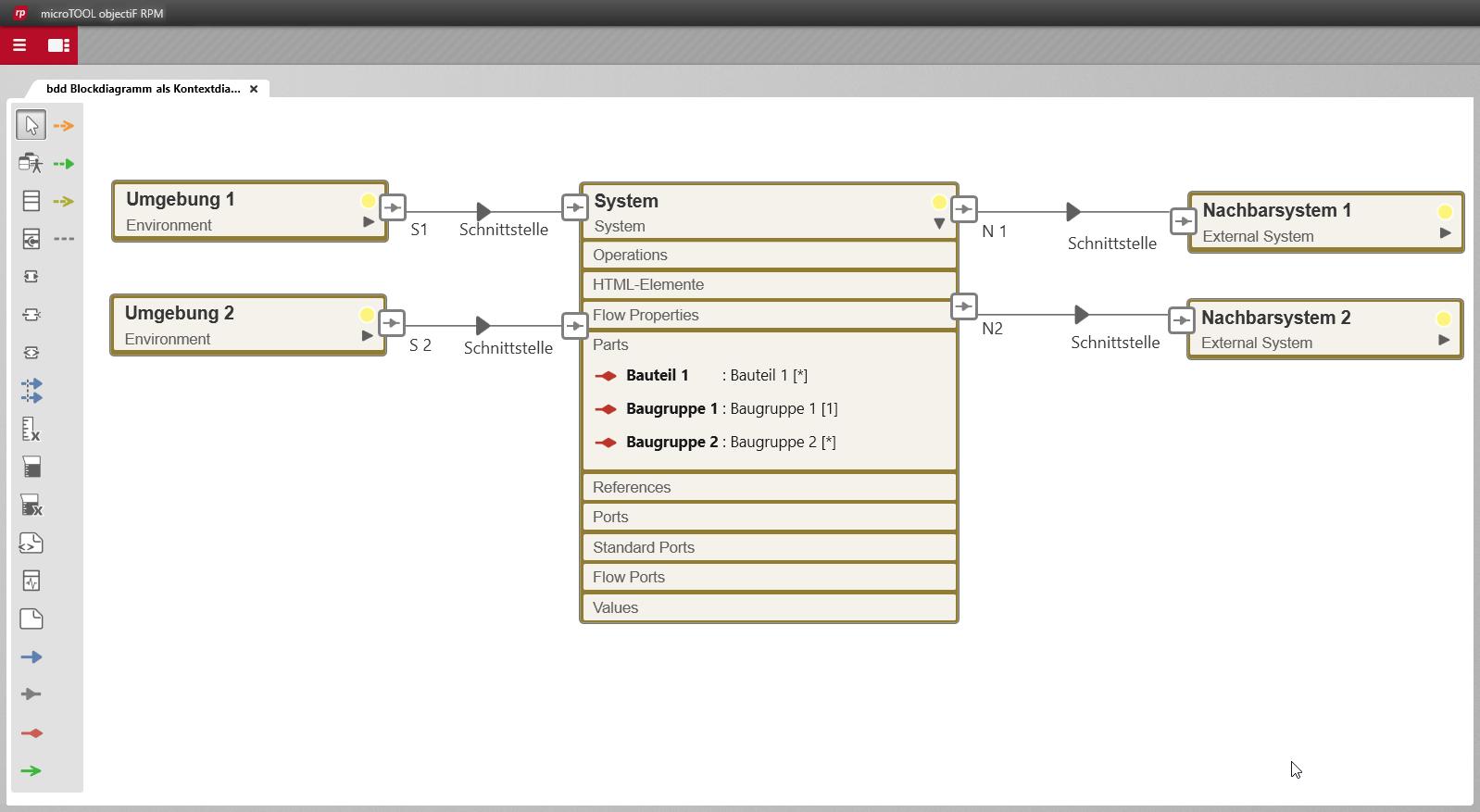 FMEA Blockdiagramm Schnittstellen