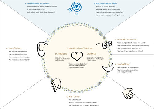 Empathy Map Download Center