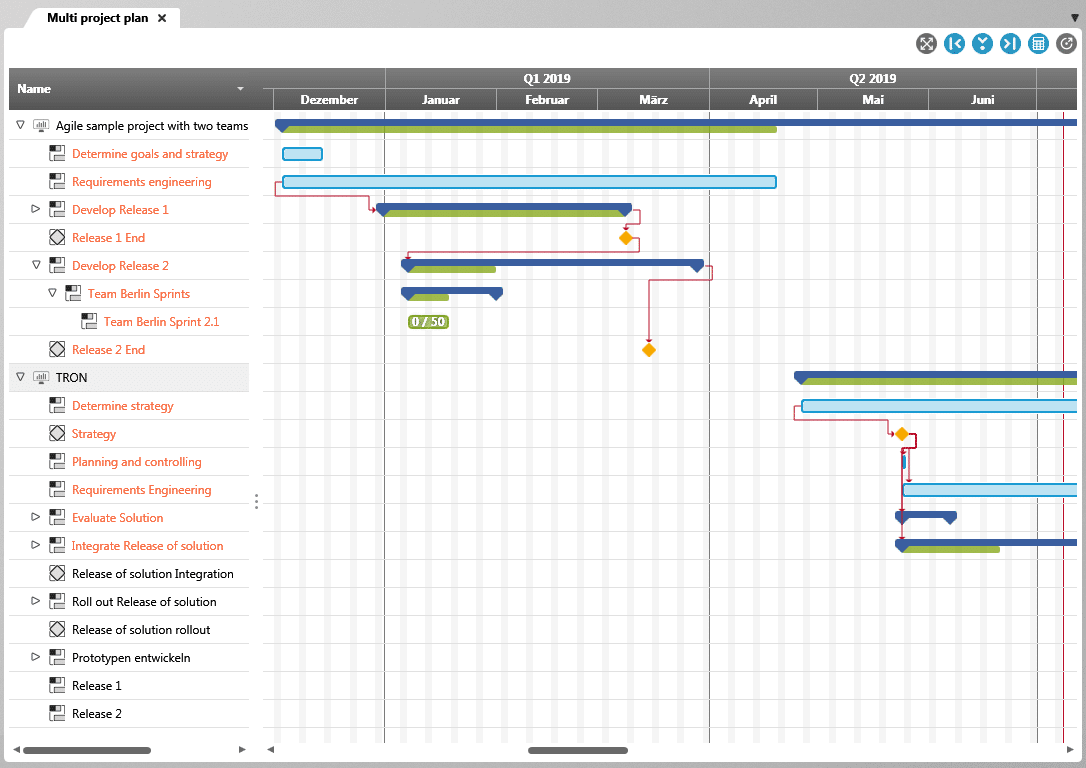 Gantt chart for managing multiple projects