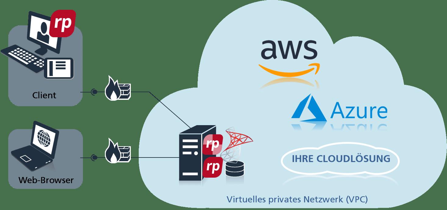 objectiF RPM in der cloud
