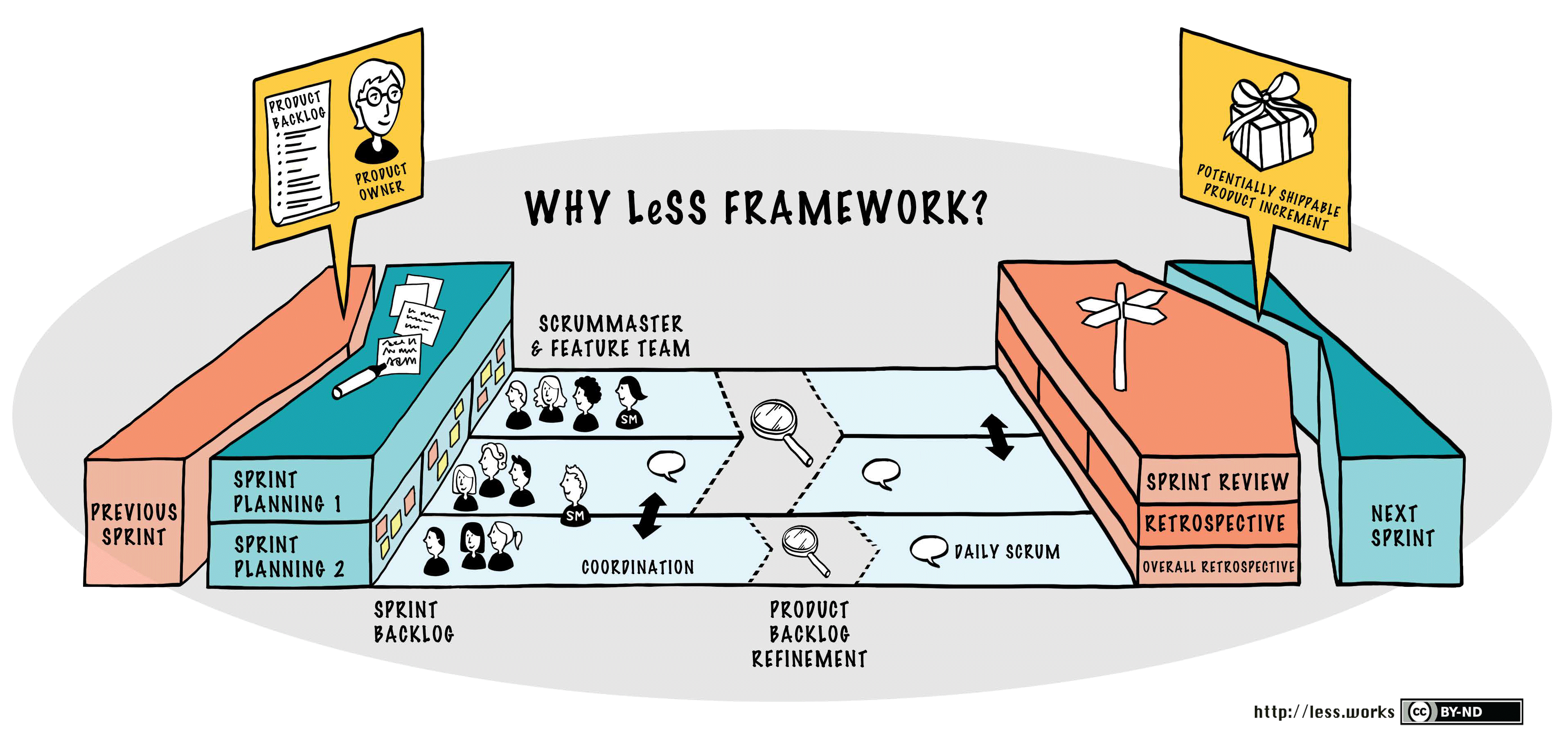 Large Scale Scrum LeSS