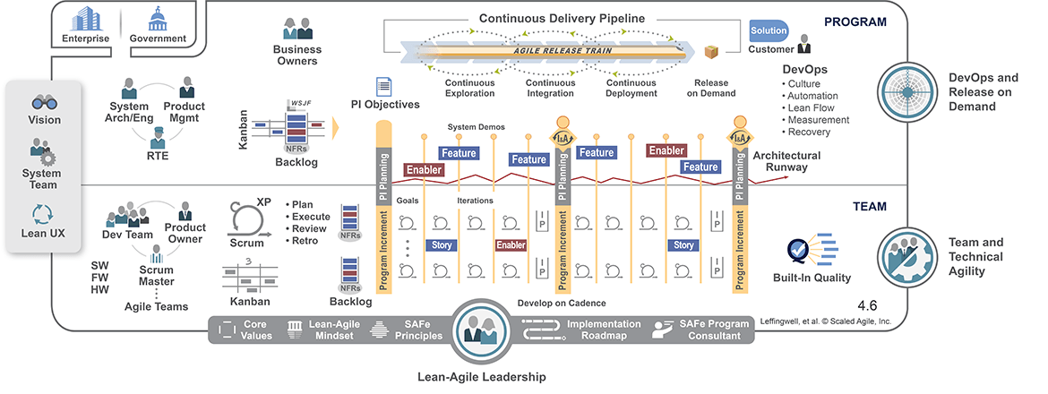 Scaled Agile Framework SAFe®