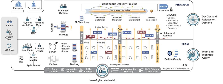 Scaled Agile Framework SAFe®