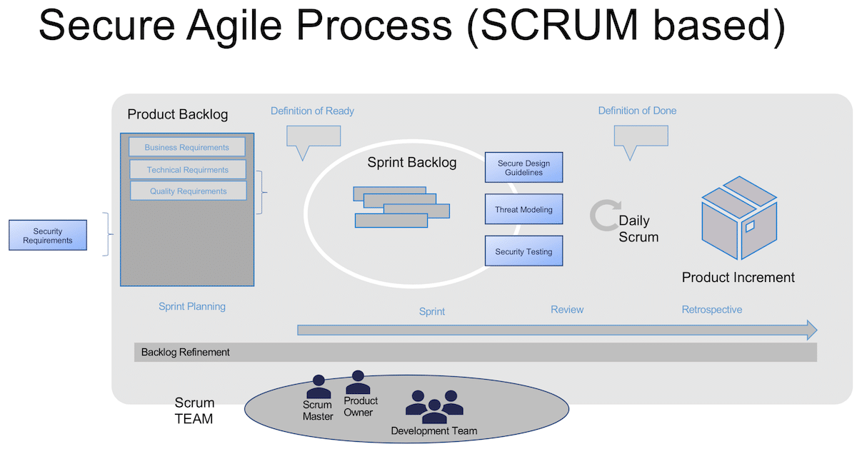 Secure Agile Process Scrum based