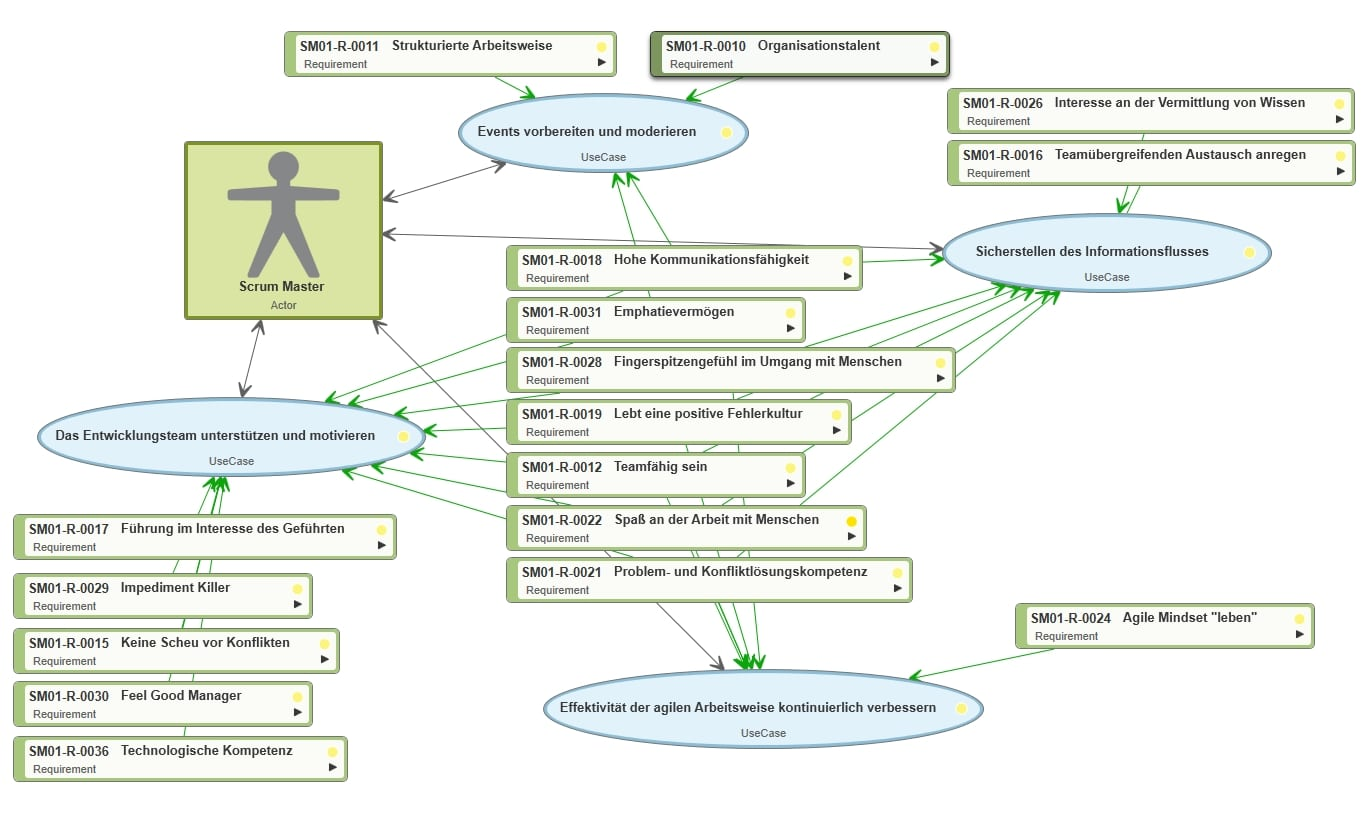 Use Case Diagramm Scrum Master