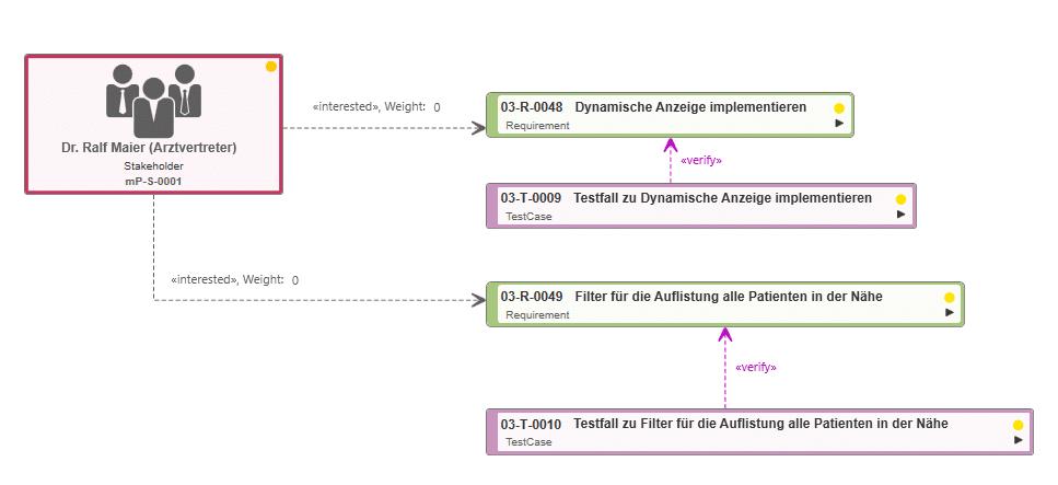 SysML-Diagramm Testfall