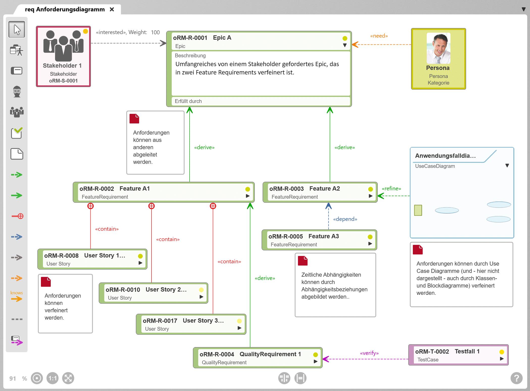 Anforderungsdiagramm in objectiF RM