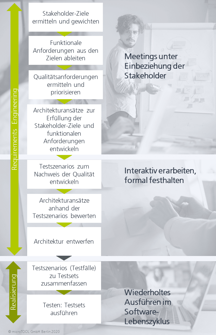 Vorgehen nach der Architecture Tradeoff Analysis Method (ATAM) mit objectiF RM