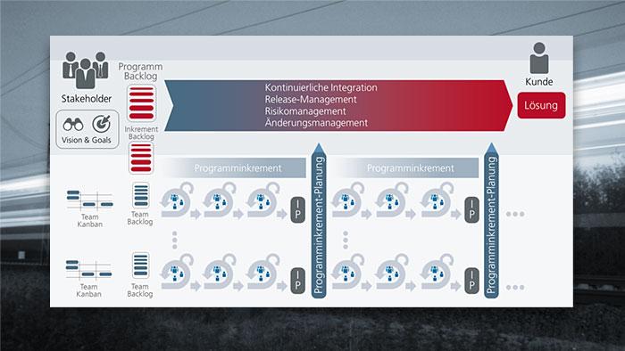 Webinaranmeldung: Agil skalieren – objectiF RPM für das Scaled Agile Framework
