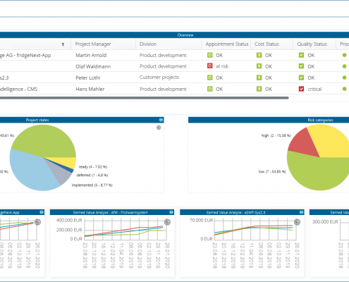 Dashboard of in-STEP BLUE WebApp