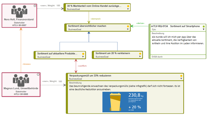 Zieldiagramm in objectiF RPM