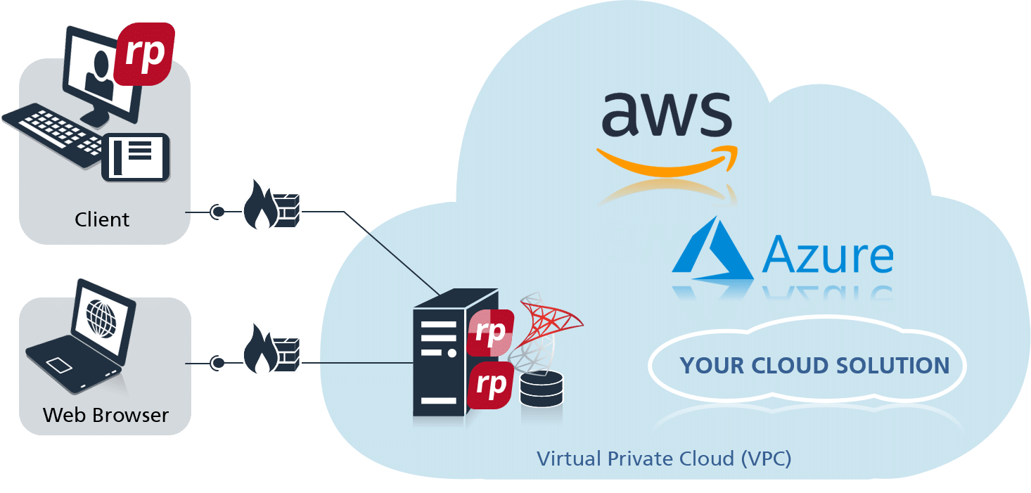 objectiF RPM in the Virtual Private Cloud