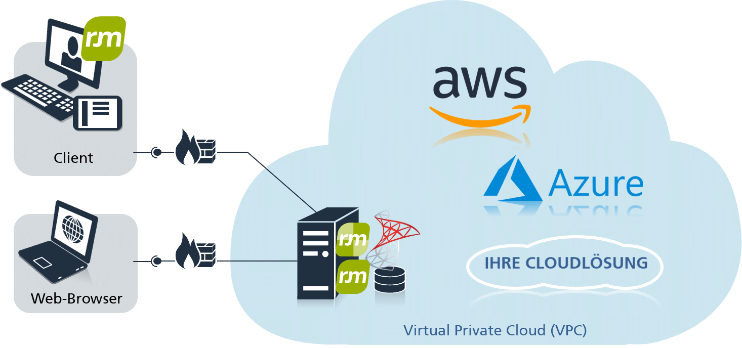 objectiF RM in der Virtual Private Cloud