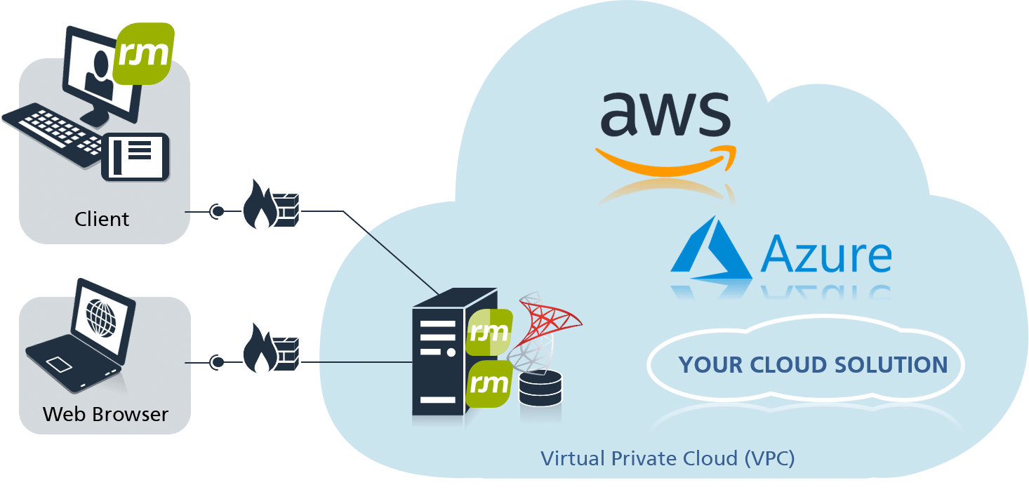 objectiF RM in the Virtual Private Cloud