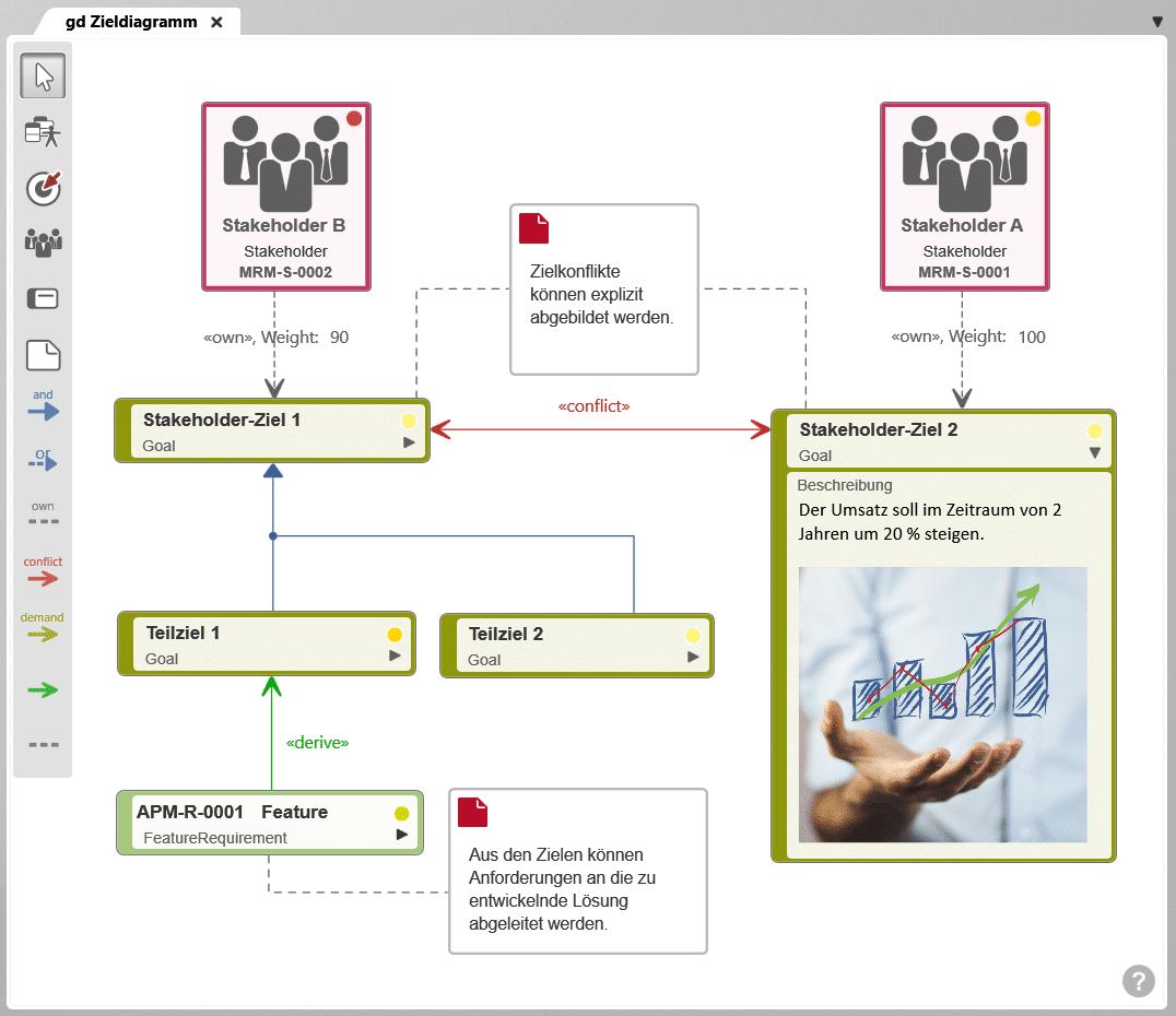 Zieldiagramm - Darstellung der Ziele von Stakeholdern