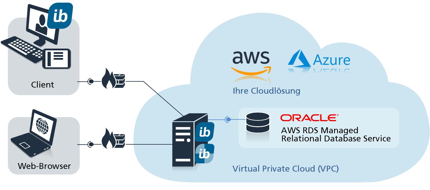 in-STEP BLUE für den Betrieb in der Cloud