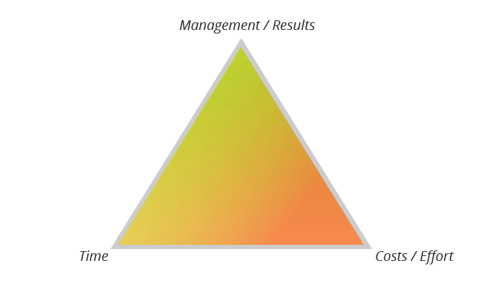 Magic triangle project management - time - results - costs