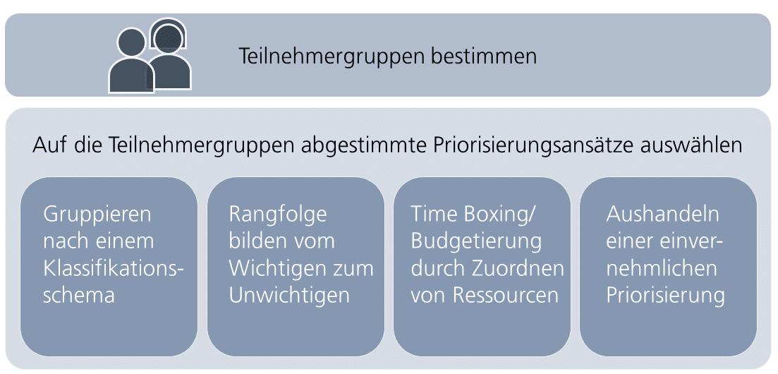 Priorisierungsansätze für Teilnehmergruppen bestimmen