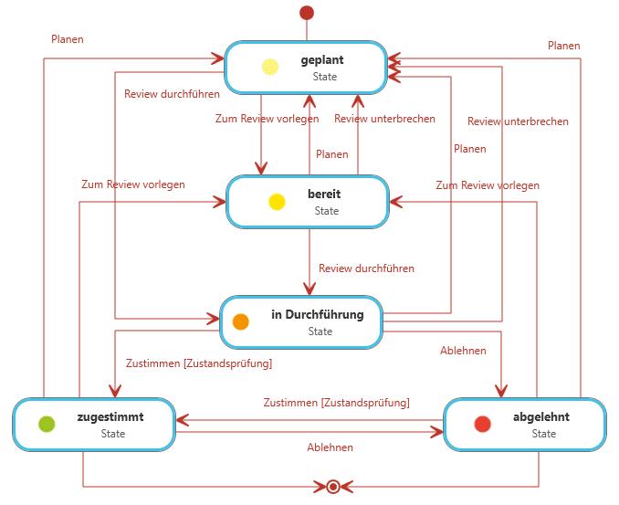 Compliance mit objectiF RPM für SAFe