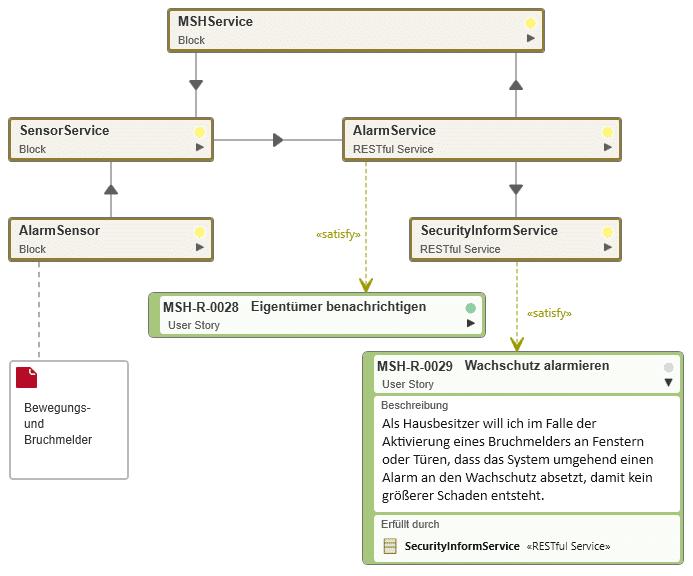 Lösungsarchitektur und Implementierung mit objectiF RPM für SAFe