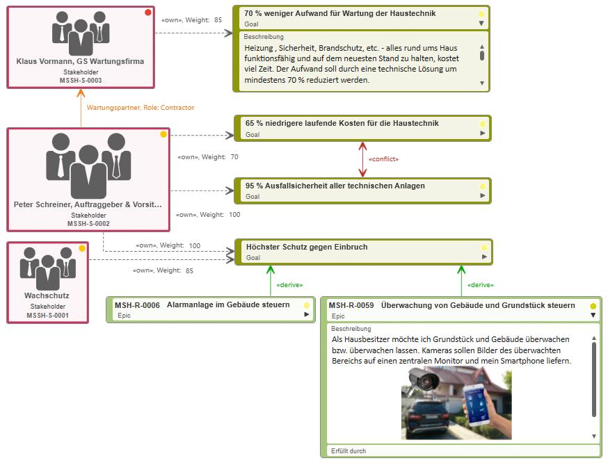 Stakeholder und Ziele mit objectiF RPM für SAFe analysieren