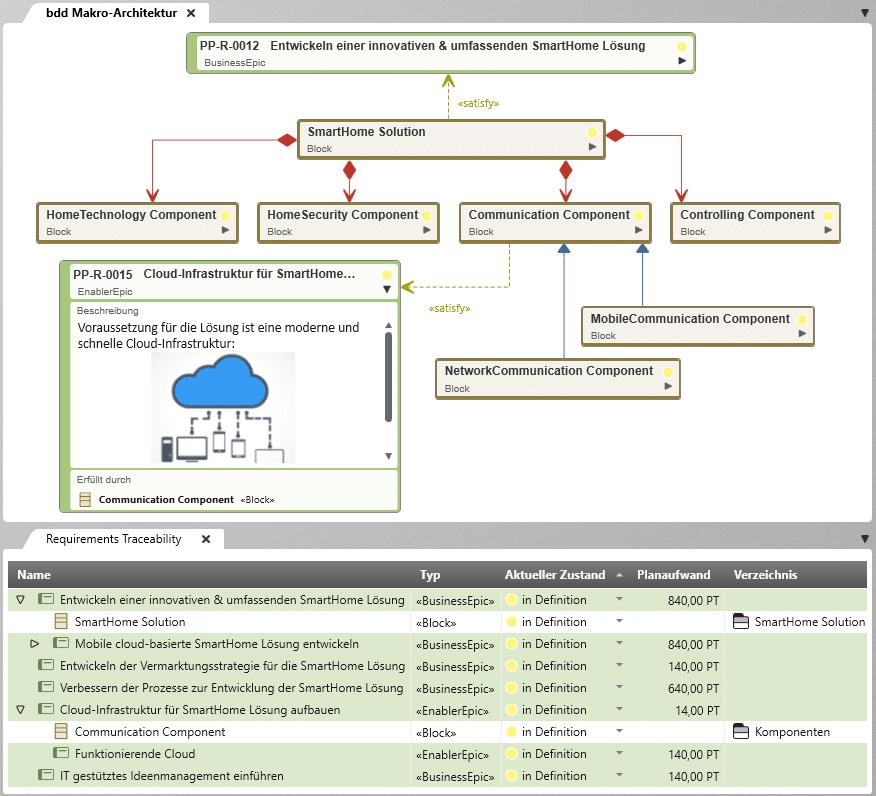 Entwickeln Sie die Unternehmensarchitektur mit objectiF RPM für SAFe mit voller Traceability