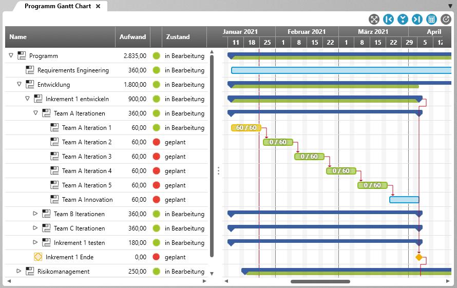 Programm Gantt Chart in objectiF RPM für SAFe®