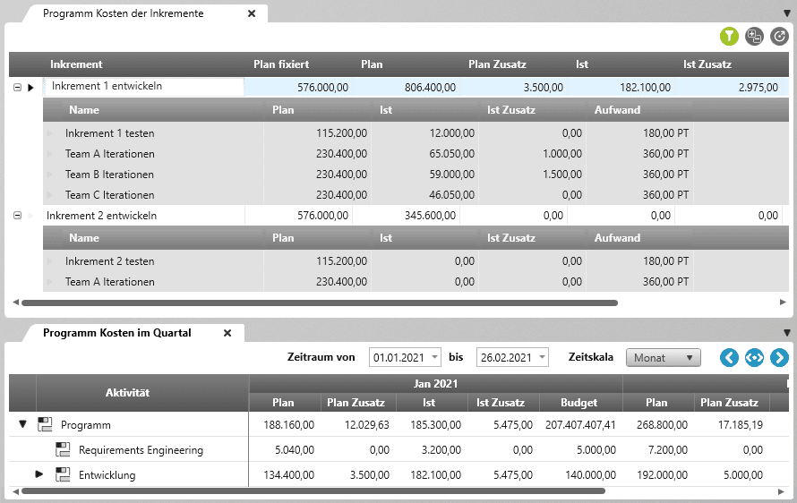 Programmkosten der Inkremente mit objectiF RPM für SAFe