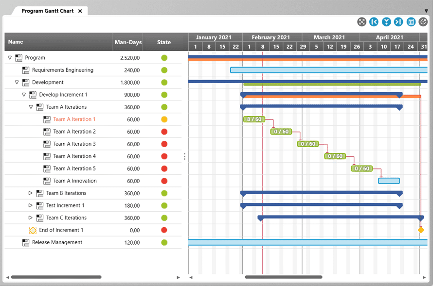 Gantt chart in objectiF RPM for SAFe