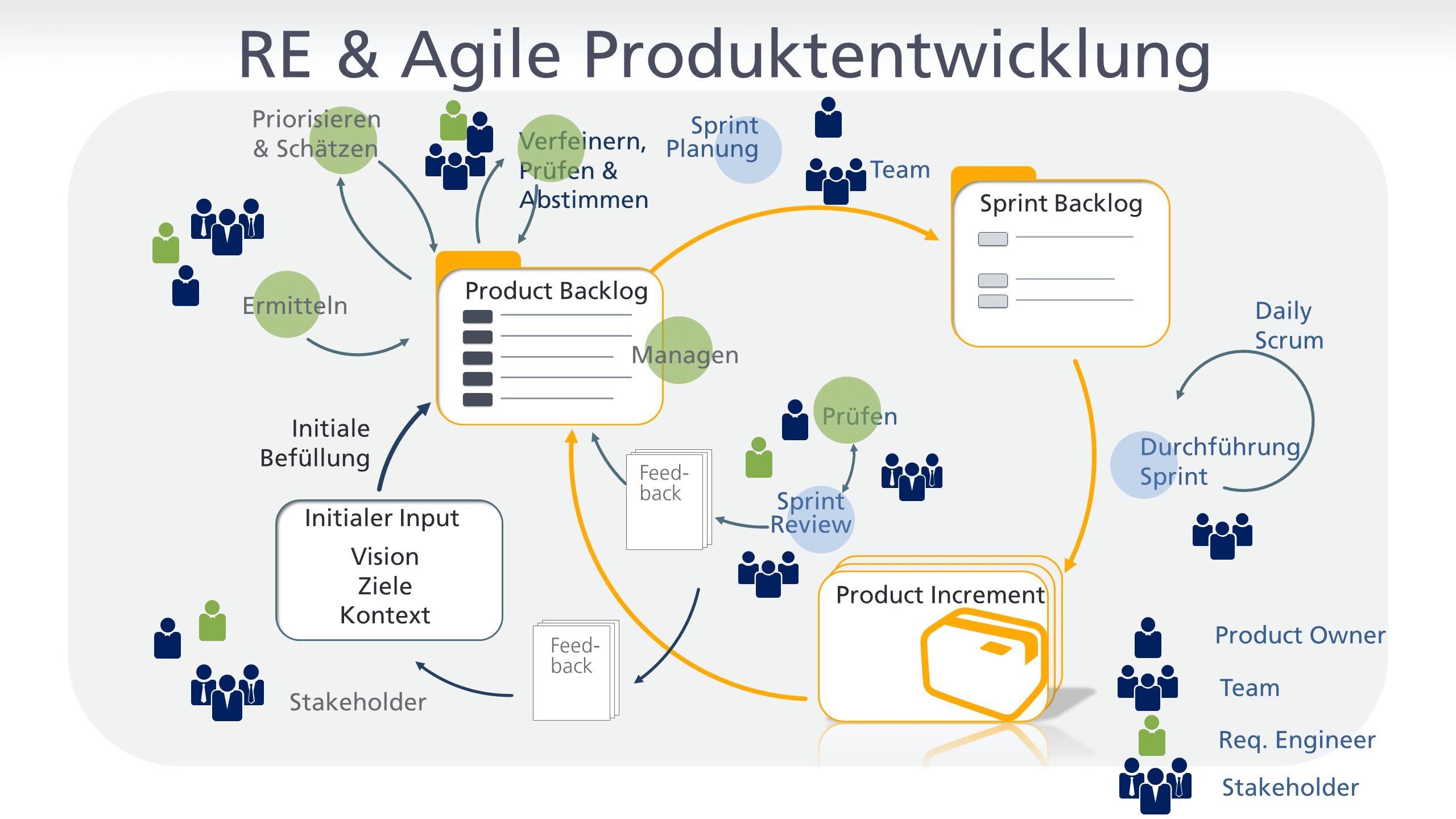 Requirements Engineering und agile Produktentwicklung