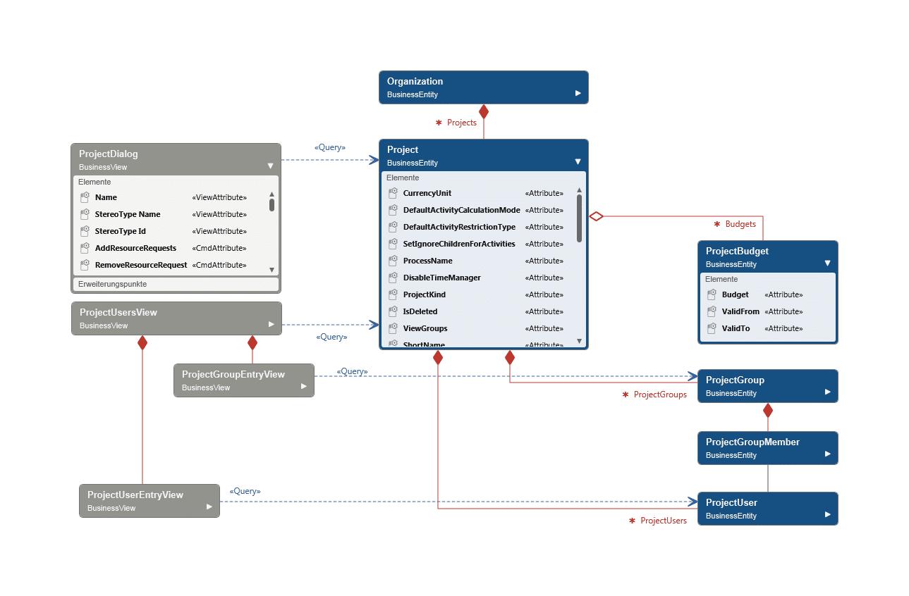 View Model Entity