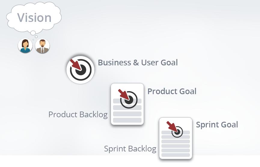 Was ist ein Product Goal?
