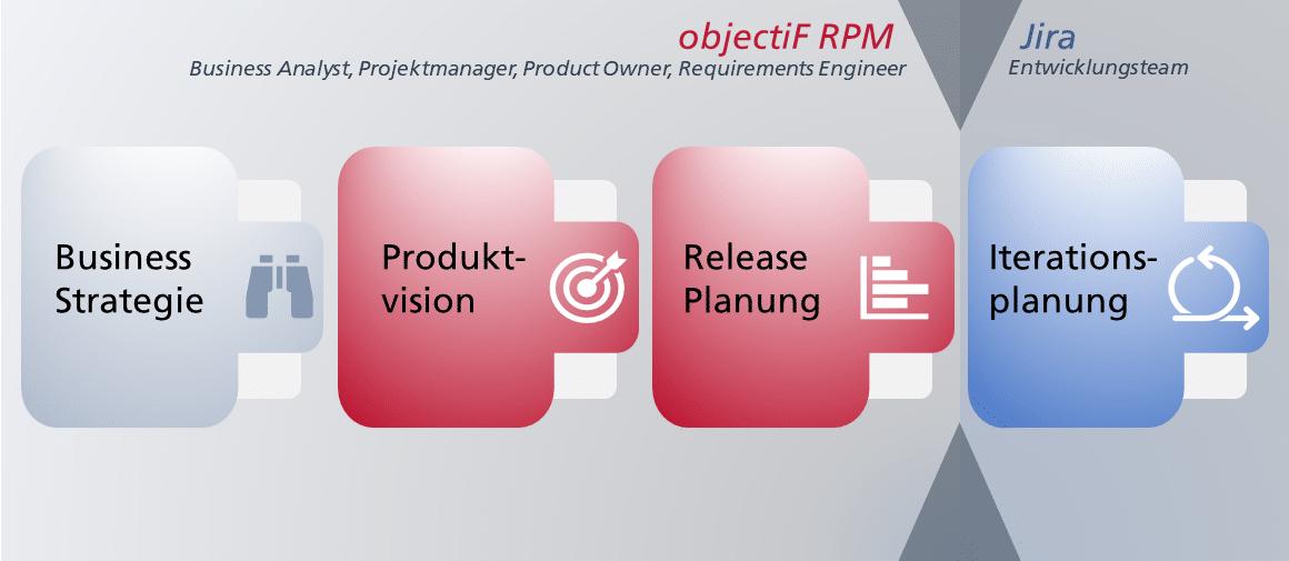 Die Schnittstelle zwischen Jira und objectiF RPM