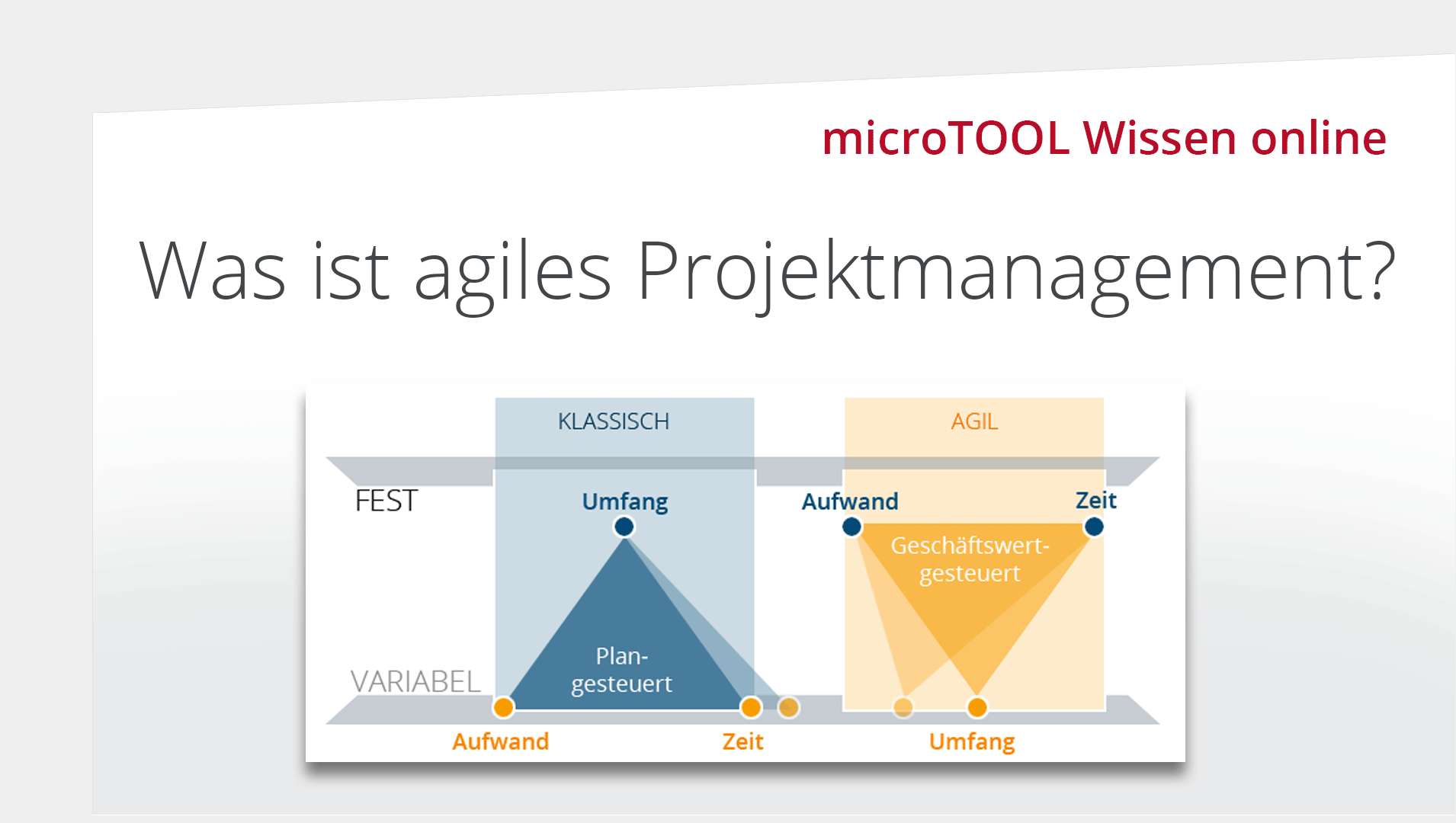 Wissen online: Was ist agiles Projektmanagement?