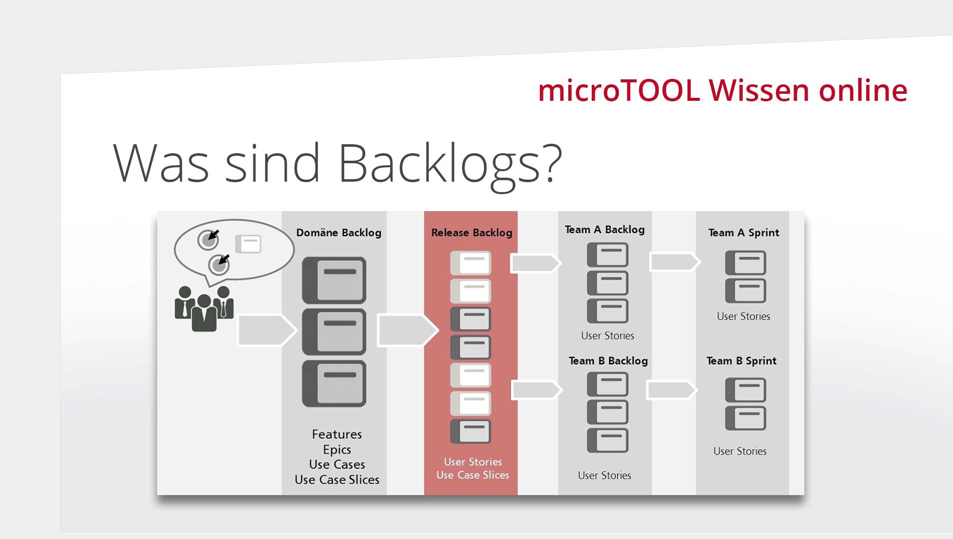 Wissen online: Was sind Backlogs?