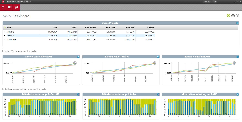 objectiF RPM Dashboard Projektmanager