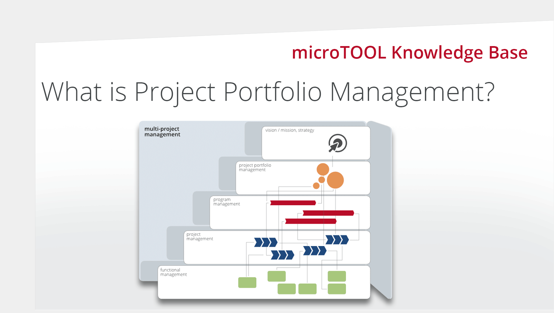 What is Project Portfolio Management PPM?