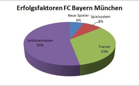 Meinungen von Fans über die Erfolgsfaktoren des FC Bayern München