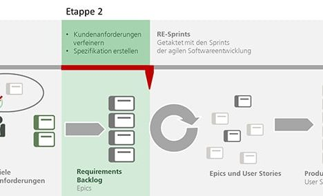 Agiles Requirements Engineering - Kundenanforderungen im Requirements Backlog zusammenführen