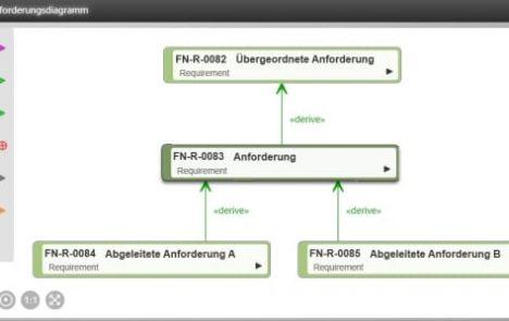 Anforderungsdiagramm im objectiF RM
