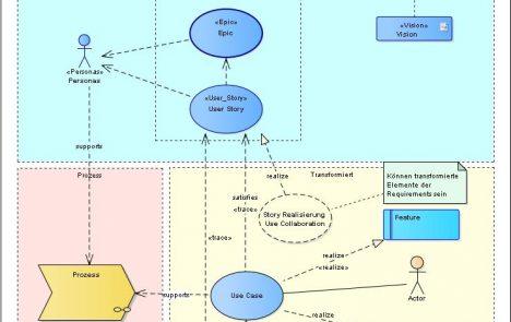 Das-RE-Modell-Meta-Pattern