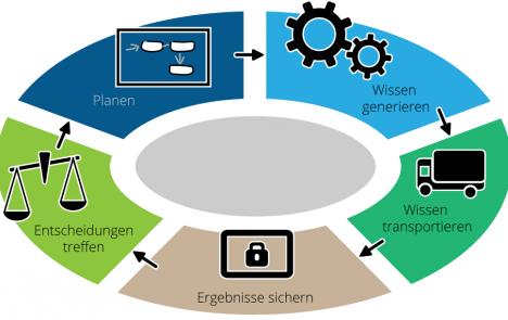 Kreislauf des Wissens im Projekt
