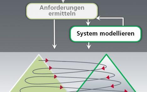 Twin Peaks Model zum parallelen Verfeinern von Anforderungen und Systemarchitektur